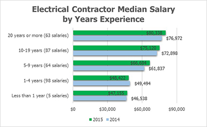 Salaries by Years of Experience
