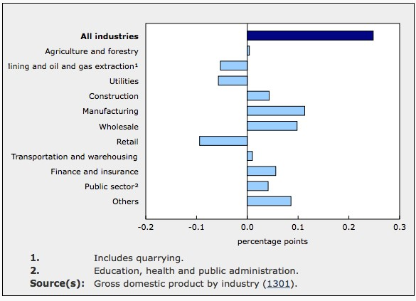 Main industrial sectors' contribution