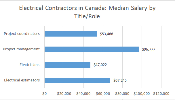 Contractor Salary