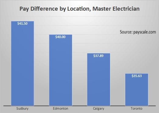 Pay Difference by Location, Master Electrician