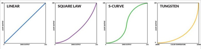 Linear, Square Law, S-Curve and Tungsten