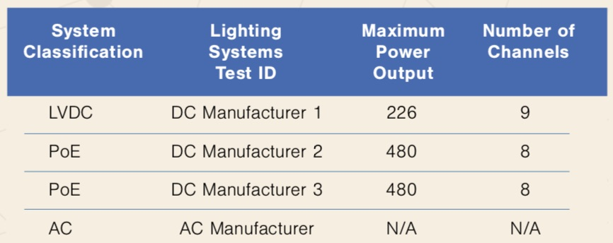 DC Lighting Table 1