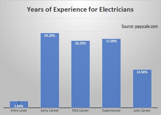 Years of Experience for Electricians