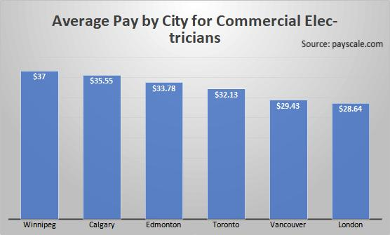 Average Pay by City for Commercial Electricians