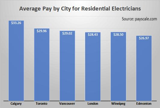 Average Pay by City for Residential Electricians