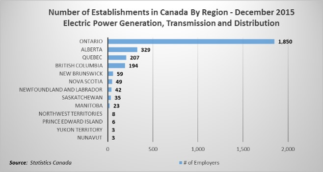 Number of establishments in Canada
